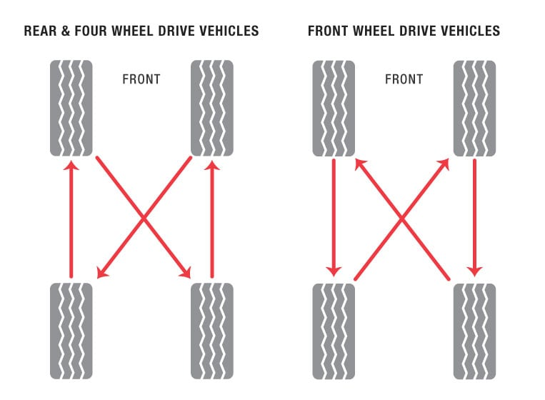 Diagram for tire rotation on rear and four wheel drive vehicles, and front wheel drive vehicles