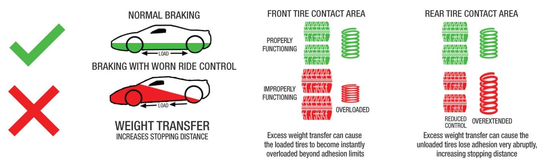 How shocks affect braking infographic
